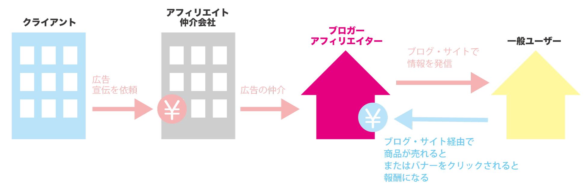アフィリエイトの仕組みの図解