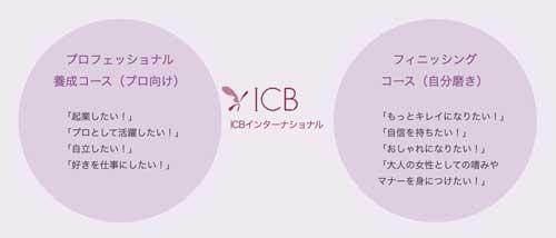 「ICBインターナショナル」のコース内容